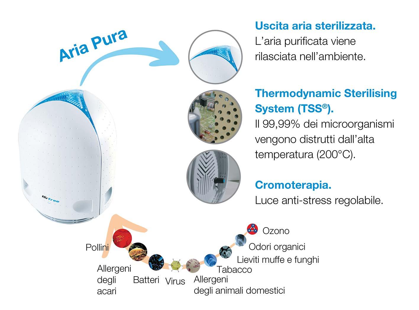 sterilizzatore aria air free