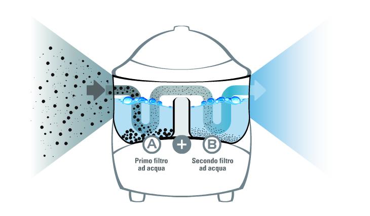 biocleaner med grafico